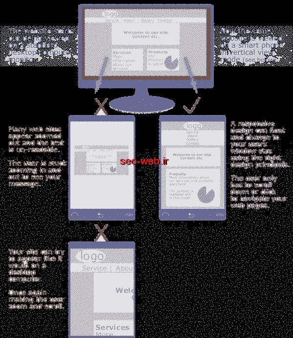 نحوه ساخت موبایل سایت